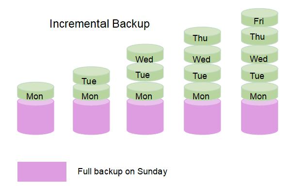 incremental-backup