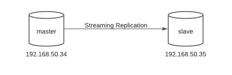 Mô hình Streaming Replication